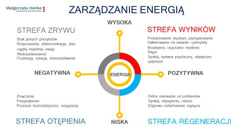 Zarządzanie energią: chcesz mieć wyniki czydziałać zrywami?
